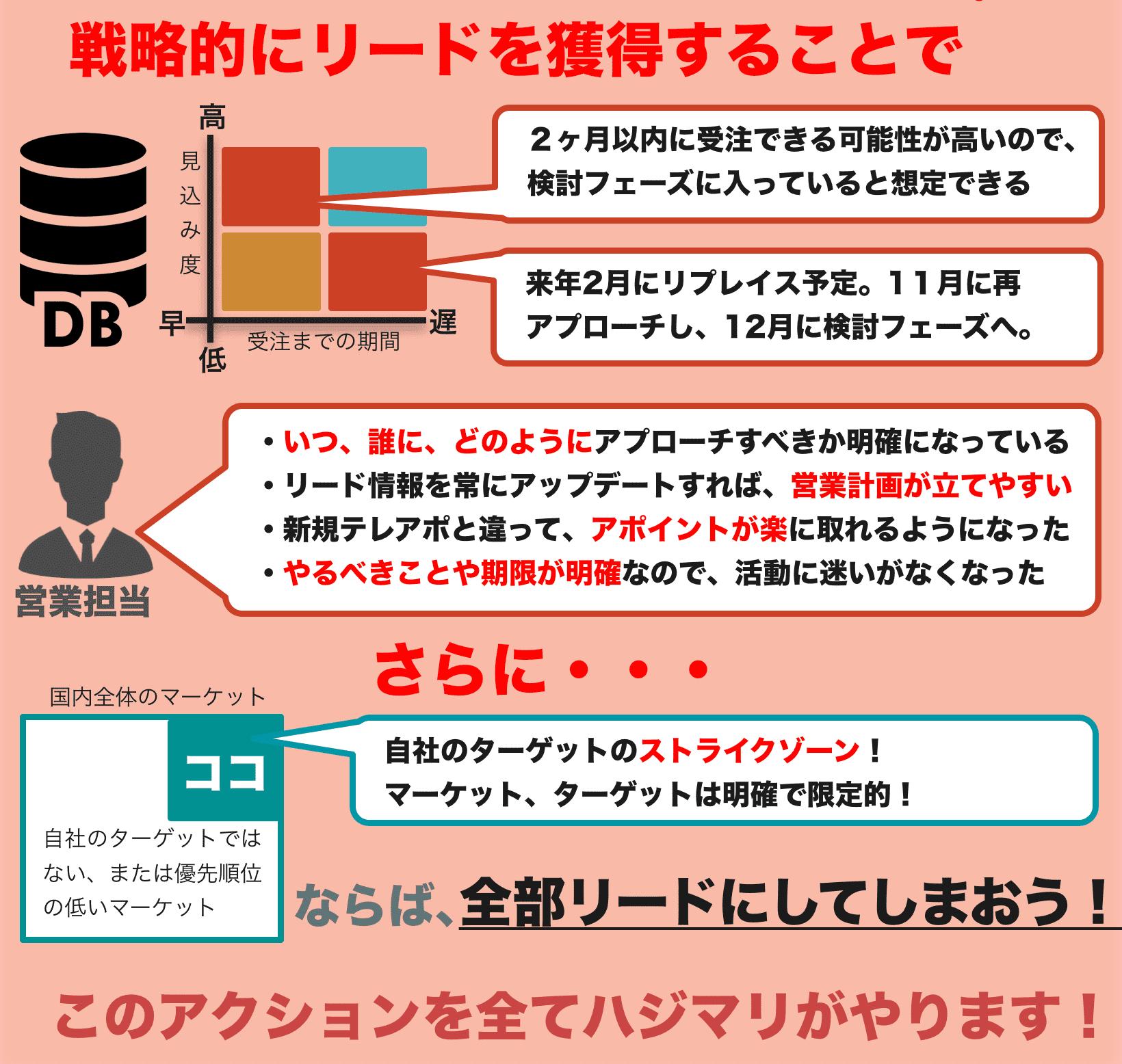hajimari テレマーケティング