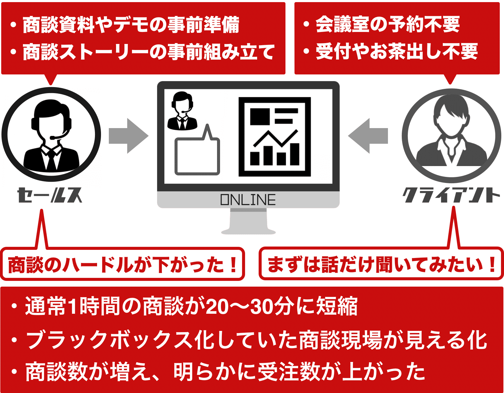 hajimari オンライン商談